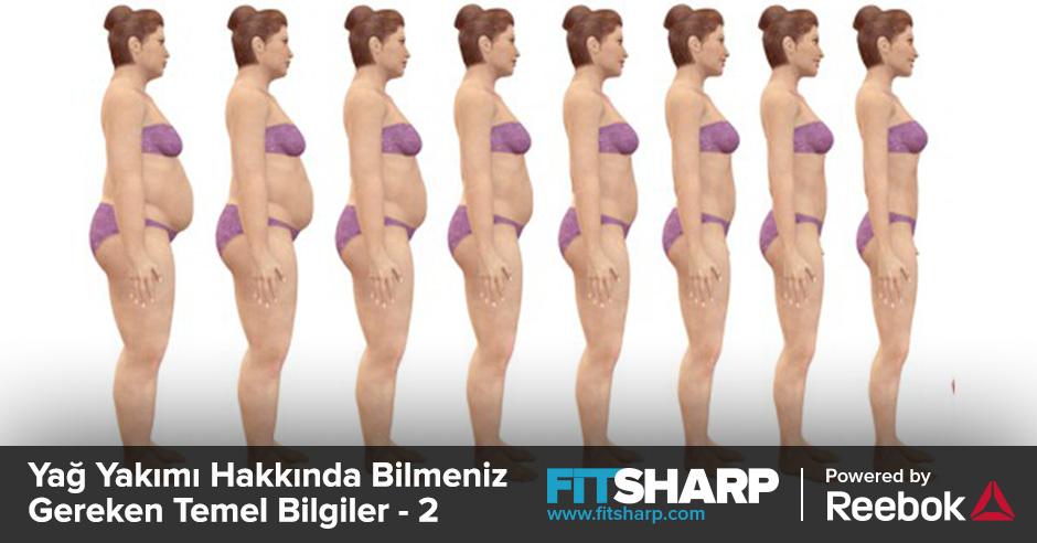 Как удалить жир с телом