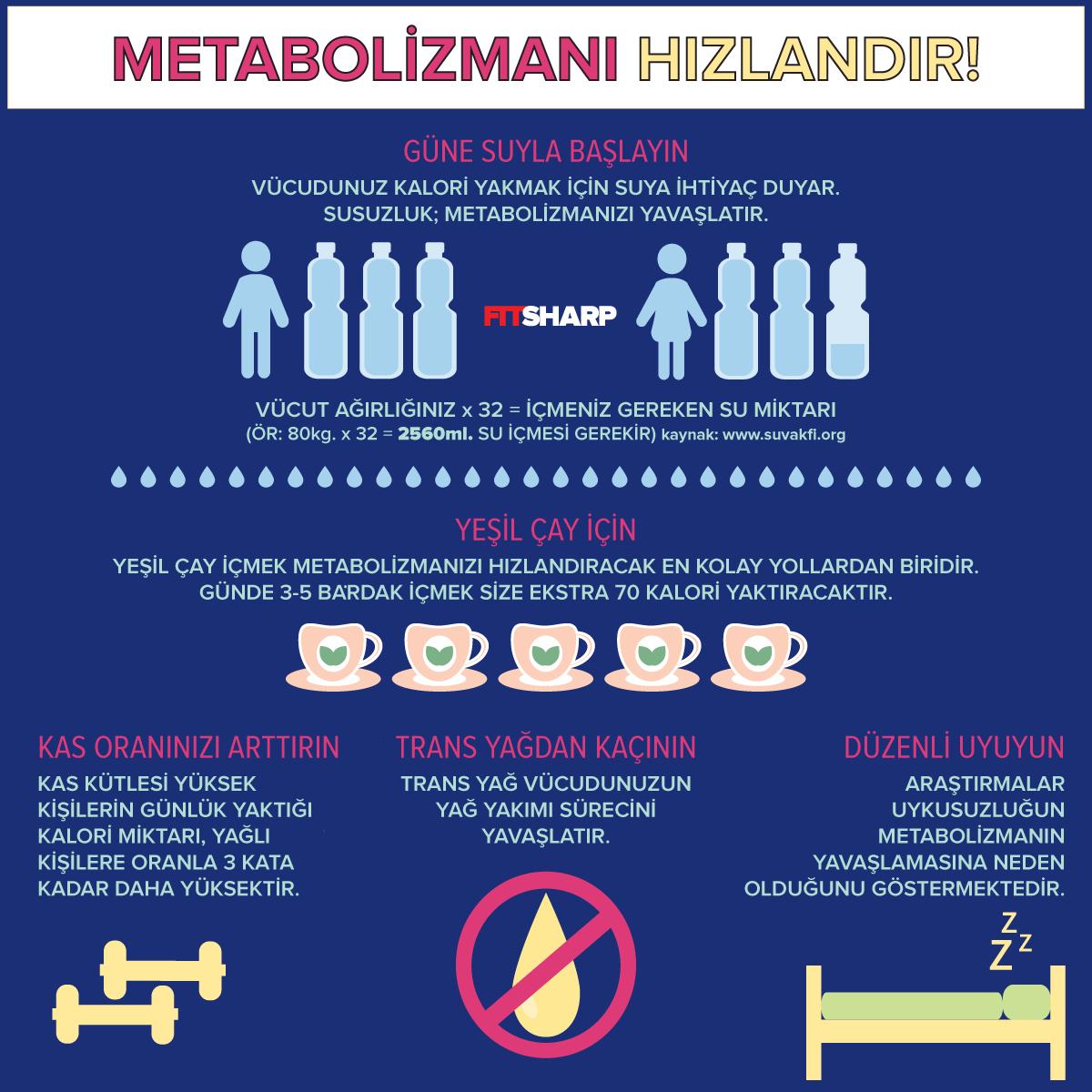 yagyakimi-metabolizma